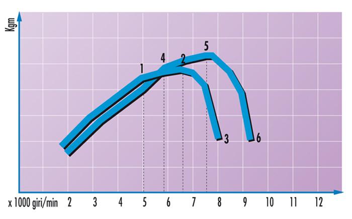 curva2