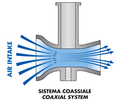 Sistema coassiale carburatore